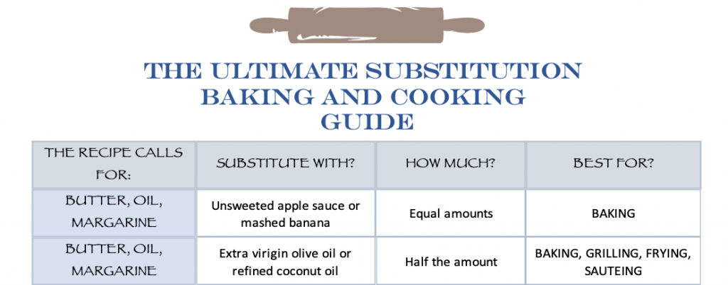 The Ultimate Substitution NBaking and Cooking Guide photo